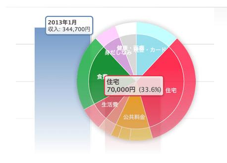 家計簿円グラフ