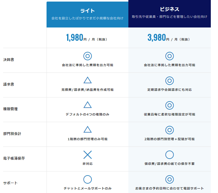 freeeの機能一覧