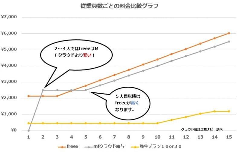 クラウド給与計算の料金比較表